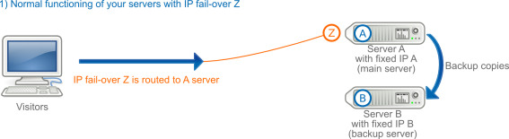 Failover IP when a hardware failure causes the service to switch servers